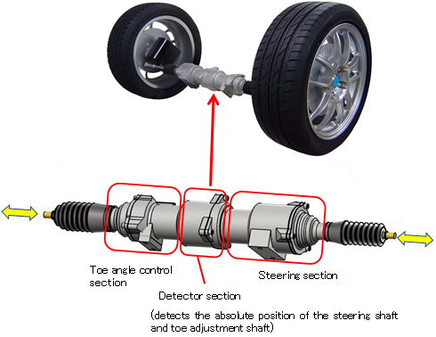 development of a four wheel steering Four wheel steering is a technology for improving maneuverability in vehicles though often confused with four wheel drive, four.