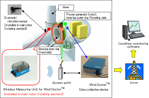 "Development of ""Wireless Measuring Unit for Wind Doctor™""