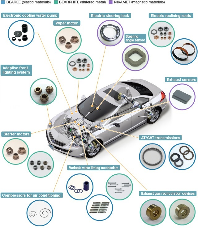 Composite Material Products Automobiles Electric